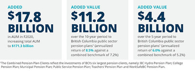 KEY FACTS (CNW Group/British Columbia Investment Management Corporation (BCI))
