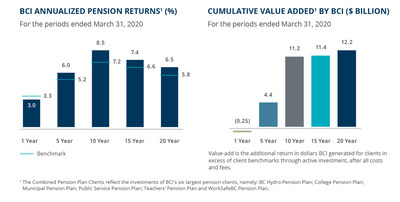 BCI's Investment Returns and Cumulative Value Added for Fiscal 2020 (CNW Group/British Columbia Investment Management Corporation (BCI))