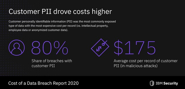 Customer PII was the most commonly exposed type of data in a breach, according to IBM-Ponemon 2020 Cost of a Data Breach Report