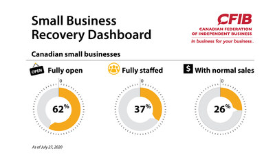 Small Business Recovery Dashboard – July 29 (CNW Group/Canadian Federation of Independent Business)