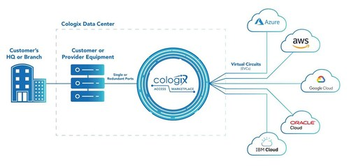 Cologix Access Marketplace enables automated connectivity to major cloud providers across our Platform—on-demand, in minutes. The latest 3.0 updates offer new features and a full virtual Marketplace for customers to quickly find and directly connect to more than 1,600 businesses in Cologix's robust ecosystem.