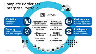 Marvell announces the industry's most complete networking portfolio optimized for the borderless enterprise, offering insightful telemetry, flow-aware intelligence, scalable performance and advanced integrated security technologies.