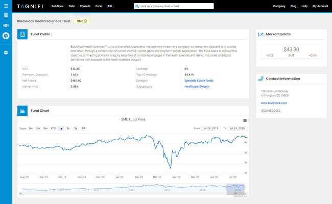 TagniFi Console Closed End Fund Search