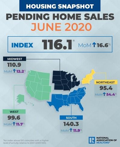 June 2020 Pending Home Sales