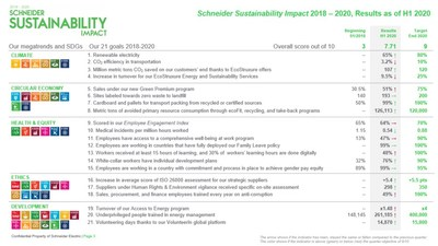 Schneider Sustainability Impact 2018 - 2020, Results as of H1 2020 (CNW Group/Schneider Electric Canada Inc.)