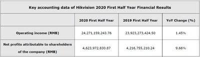 Resultados financeiros do primeiro semestre de 2020 da Hikvision (PRNewsfoto/Hikvision Digital Technology Co)