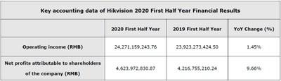 Résultats financiers de Hikvision pour le premier semestre 2020 (PRNewsfoto/Hikvision Digital Technology Co)