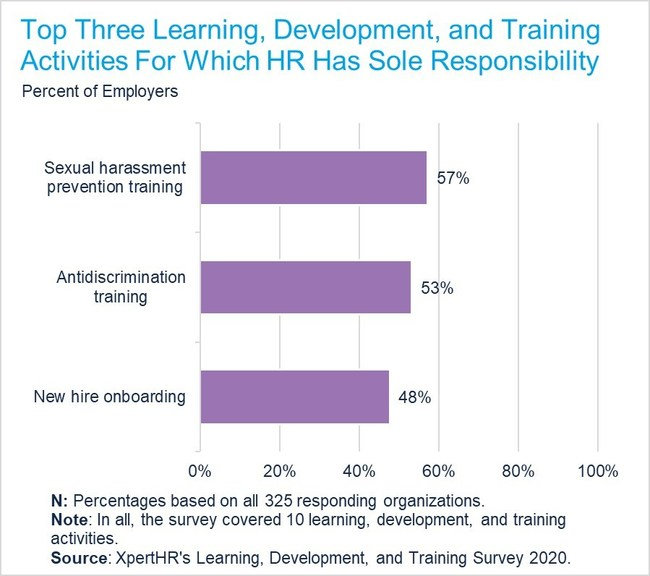 The top three learning, development, and training activities in which HR is most involved are sexual harassment prevention training, antidiscrimination training, and onboarding, according to XpertHR.