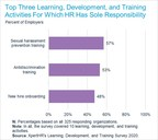 The Top Three Learning, Development, and Training Activities in Which HR Is Most Involved Are Sexual Harassment Prevention Training, Antidiscrimination Training, and Onboarding, Says XpertHR Survey