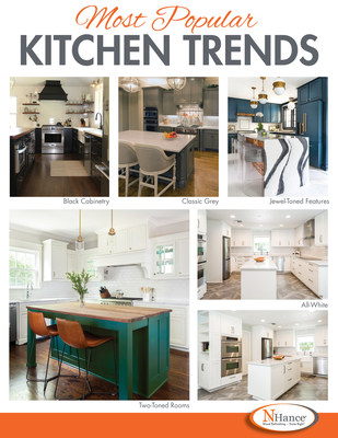 N-Hance™ Wood Refinishing sees spike in kitchen renovations during pandemic. The most popular kitchen color schemes over the last four months include all-white kitchens, two-toned rooms, jewel-toned features, black cabinetry and classic grey.
