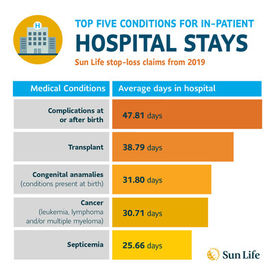 Costliest medical conditions incurring lengthy hospitalization