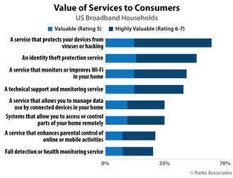 Parks Associates: Value of Services to Consumers