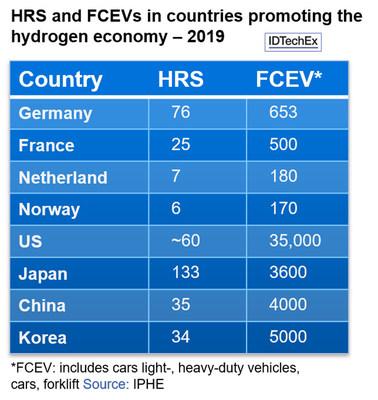 "The Hydrogen Economy, Fuel Cells and Hydrogen Production Methods"" www.IDTechEx.com/Hydrogen (PRNewsfoto/IDTechEx)"