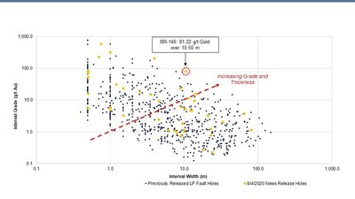 Figure 1: Newly reported LP Fault drill intervals plotted versus all previously reported LP Fault drill intervals.  Data is from 126 reported drill holes. (CNW Group/Great Bear Resources Ltd.)