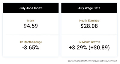 The latest Paychex | IHS Markit Small Business Employment Watch shows that employment growth moderated as new COVID-19 hot spots emerged in the South and West regions of the U.S.