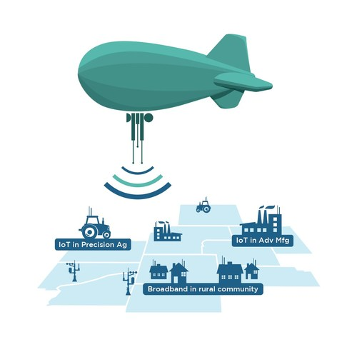Wabash Heartland Innovation Network is planning the launch of an RTO Wireless AeroSite?, home base of the first telecommunications aerostat to be deployed in the United States for rural broadband. The AeroSite? will support WHIN's research broadband network, covering ten counties in north central Indiana.