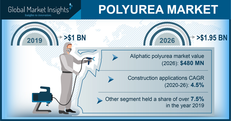 Global Market Insights Inc - Cashing In On The Polyurea Market