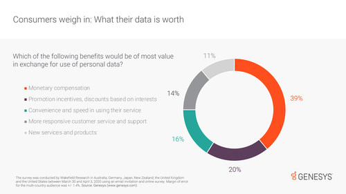 Consumers recognize how valuable their personal data is to businesses -- and, according to a recent survey from Genesys, many want a little something in return.