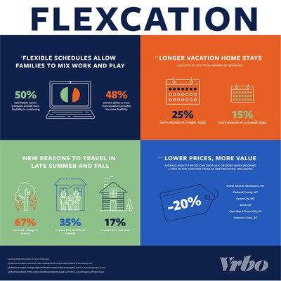 Vrbo data shows changing family travel habits indicate the rise of the flexcation, an emerging travel trend where families book vacation rental trips later in August, September and October, consider staying longer to mix work and play, and often get better value in high-demand locales.