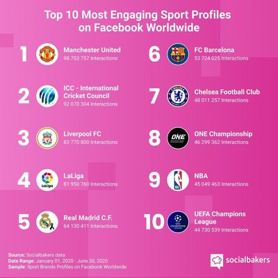 Socialbakers data - Top 10 most engaging Sport profiles on Facebook Worldwide