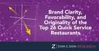 Zion & Zion Study Analyzes Brand Clarity, Favorability and Originality of Top 26 Quick Service Restaurants