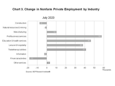 ADP says US companies add 167000 jobs, well below forecast