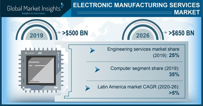 Major electronic manufacturing services market players include ASE Group, Benchmark Electronics, Inc., Compal Electronics, Inc., Foxconn Electronics, Inc., Jabil, Inc., and Sanmina Corporation.