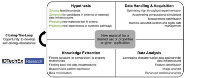 "Materials informatics can play a role at every stage of research. If this loop can be closed without human intervention it opens the opportunity for self-driving-labs. For more information see the IDTechEx report, ""Materials Informatics 2020-2030"", www.IDTechEx.com/MaterialsInformatics"