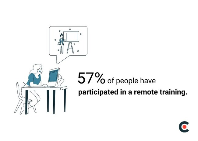 Only 57% of people have participated in a remote training, according to new data from Clutch.