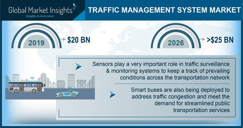 Traffic Management Systems Market size is estimated to reach USD 25 billion by 2026, according to a new research report by Global Market Insights, Inc.