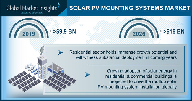 Solar PV Mounting Systems Market is expected to surpass USD 16 billion by 2026, as reported in the latest study by Global Market Insights, Inc.