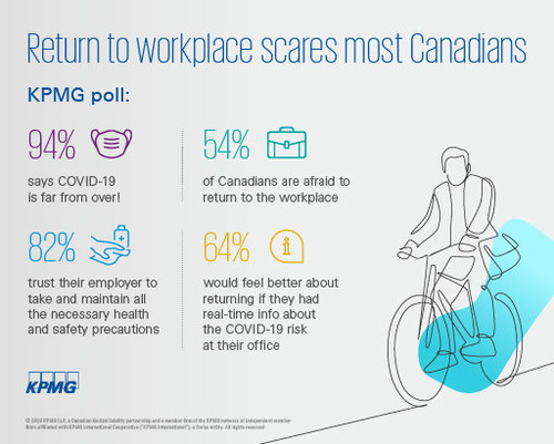 Return to the workplace scares most Canadians, KPMG poll finds. (CNW Group/KPMG LLP)