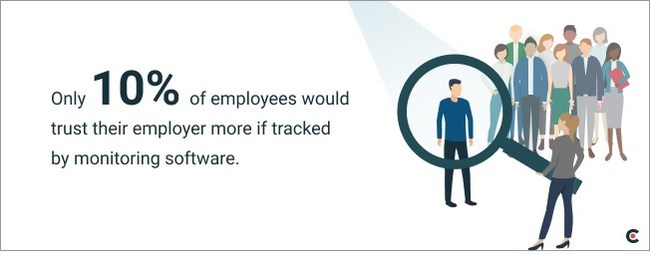 Only 10% of employees believe employee monitoring software could increase trust in their company, according to new data from Clutch.