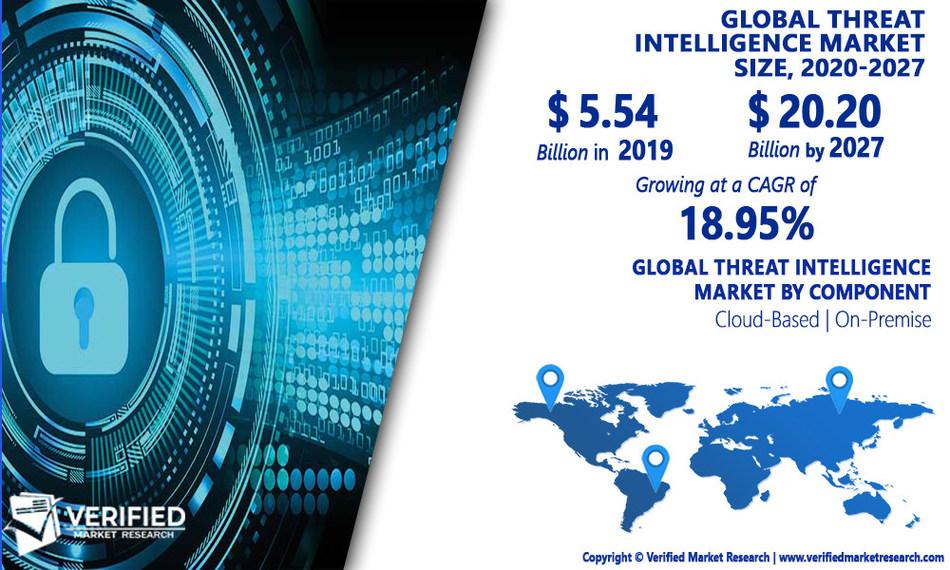 Threat Intelligence Market Analysis & Forecast, 2020-2027