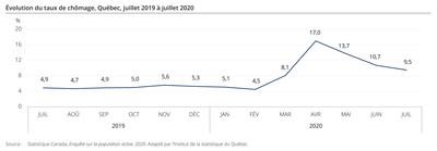 Évolution du taux de chômage, Québec, juillet 2019 à juillet 2020 (Groupe CNW/Institut de la statistique du Québec)