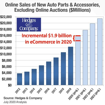 There has been a fundamental shift in auto parts eCommerce. The coronavirus pandemic is shifting $1.9 billion in incremental revenue to the eCommerce channel in 2020 alone.