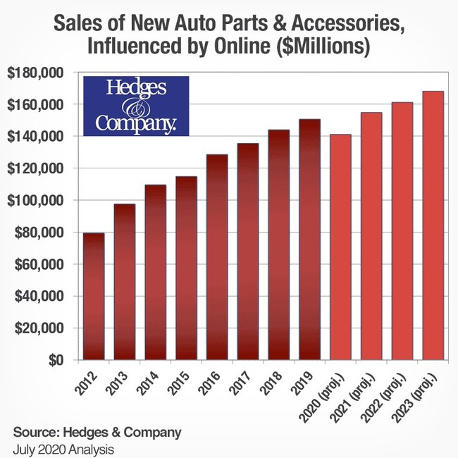 Digital influence is projected to impact $140 billion in auto parts and accessories online and offline revenue in 2020.