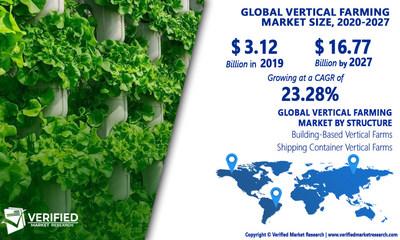 Vertical Farming Market Analysis & Forecast, 2020-2027