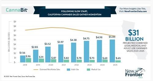 California Cannabis Sales (CNW Group/GrowGeneration)
