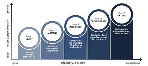 Enterprise Labeling Maturity Model Stages