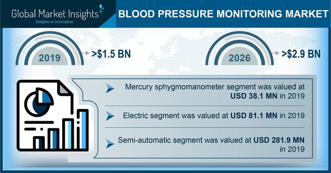 Germany blood pressure monitoring market accounted for over a 16% revenue share in 2019. Increasing investments for the development of effective and accurate blood pressure monitors are some other factors that are supplementing the market size in the country.