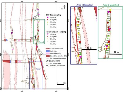 Diagram 3: 2020 McFinley Zone Exploration Program – Comparison of historical (pre-2020)1 and recent (2020) chip sampling results from the 122 m Level  (plan view) (CNW Group/Battle North Gold Corporation)