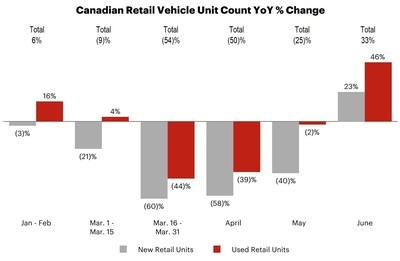 Canadian Retail Vehicle Unit Count YoY % Change (CNW Group/AutoCanada Inc.)