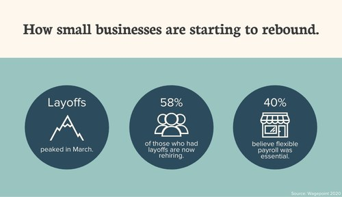 58% of Canadian Small Businesses Are Rehiring (CNW Group/Wagepoint)