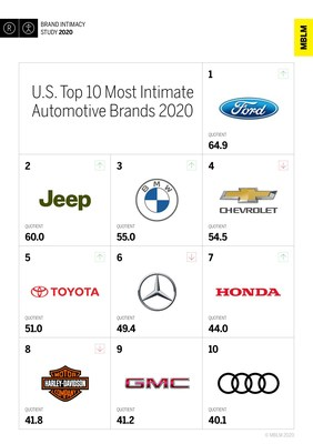 U.S. Top 10 Most Intimate Automotive Brands, According to MBLM's Brand Intimacy 2020 Study