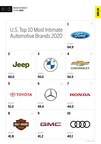 Automotive Industry Ranked #2 in MBLM's Brand Intimacy 2020 Study