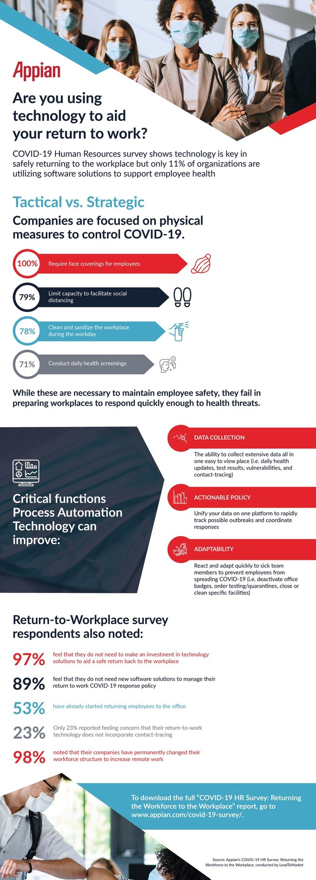 This report examines the thoughts and attitudes of Human Resources professionals at large U.S. organizations with respect to their organization's return-to-workplace approach and procedures. Software solutions are needed to give HR pros safety measures and capabilities for managing the complexities of the workforce return.