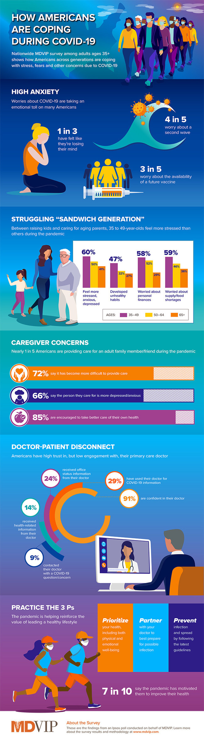 Infographic: Nationwide survey from MDVIP shows how American adults across the generations are coping with stress, fears and other concerns due to the COVID-19 pandemic.
