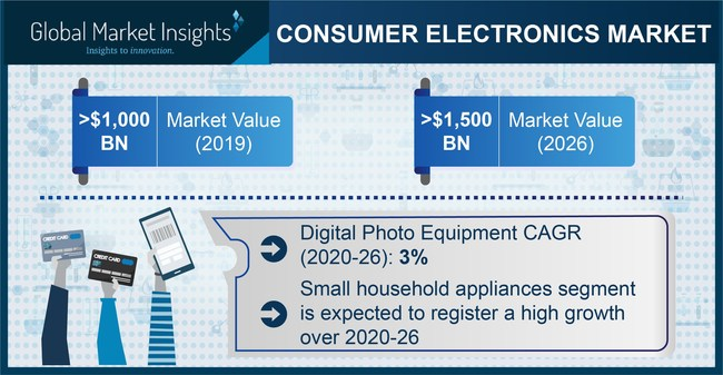 The North American consumer electronics market is anticipated to grow rapidly through 2026 on account of a technologically sound population quickly adopting advanced technologies