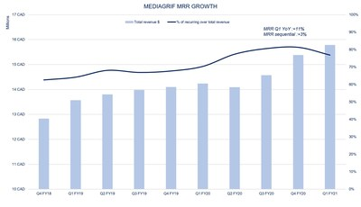 Mediagrif MRR Growth (CNW Group/Mediagrif Interactive Technologies Inc.)